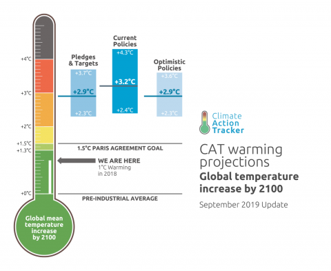 Climate Action Tracker warming projections
